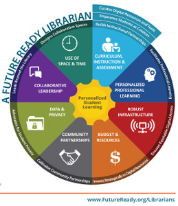 Future Ready Librarians graphic