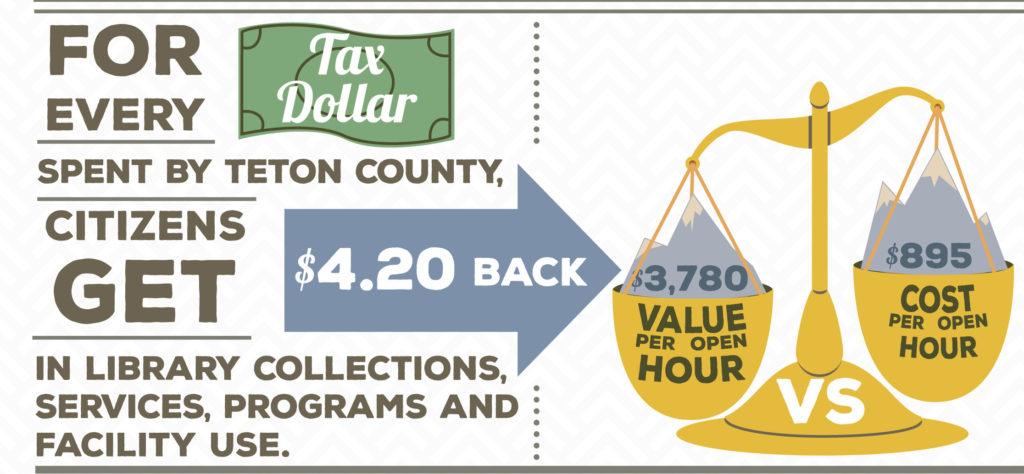 Teton County Return on Investment graphic